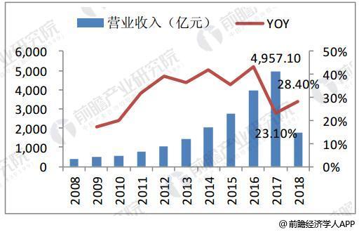 2008-2018年4月快递业务收入及增速情况