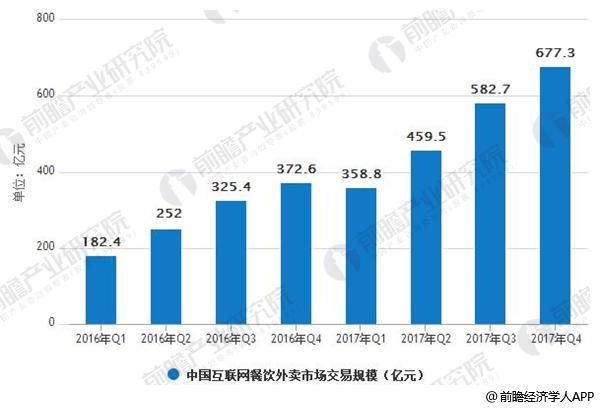 2016Q1-2017Q4中国互联网餐饮外卖市场交易规模情况