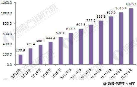 2012-2023年我國辦公家具行業銷售規模