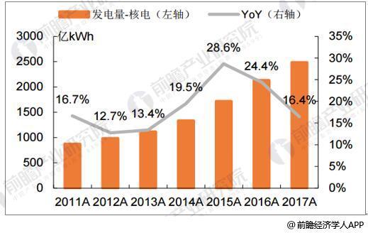 2011-2017年核电发电量年均增速18.7%