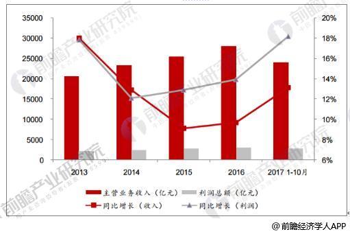 2013-2017年医药制造业主营收入和利润增长情况