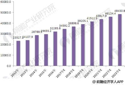 2012-2023年我國辦公家具行業產量