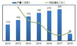 2018年中国工业硅行业发展现状与前景分析 需求大幅增长、产品结构分化【组图】