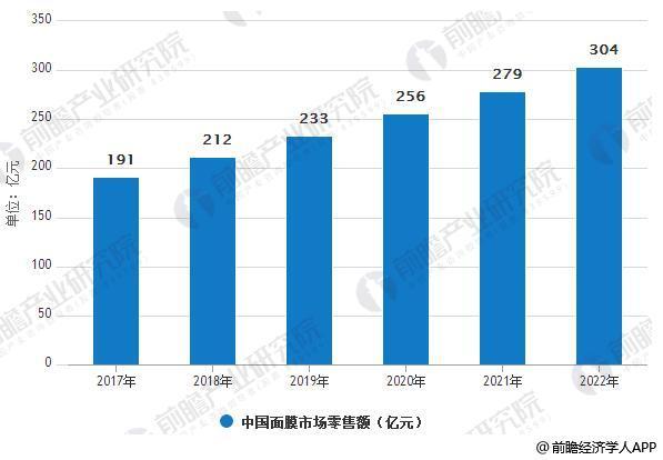 2017-2022年中国面膜市场零售额变化情况
