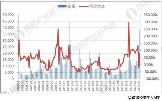 2006-2018年2月挖掘机销量及增速情况