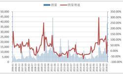 3月份<em>挖掘机</em>累计产量为61620台 累计增长35.7%