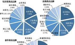 2018年中国<em>连锁</em><em>酒店</em>市场品牌格局分析 如家、锦江、华住三足鼎立【组图】