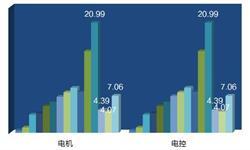 2018年中国新能源汽车电机电控市场现状 装机量快速增长【组图】