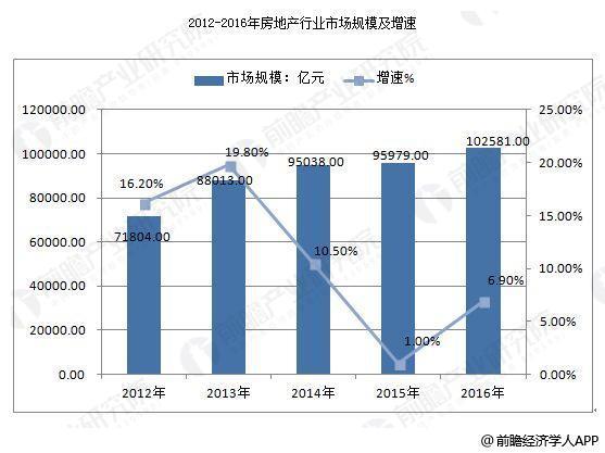 中国房地产行业发展趋势 人才政策带动行业发展
