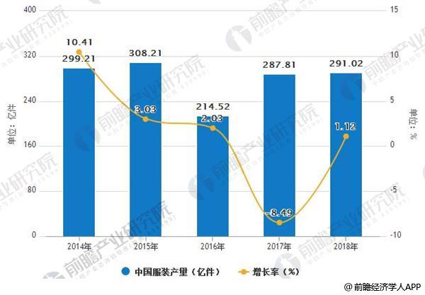 2014-2018年中国服装产量及增长情况