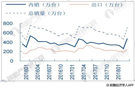 2016-2018年Q1冰箱整体内外销量情况