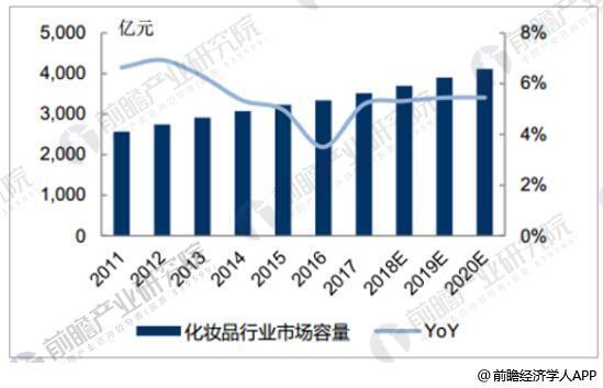化妆品行业市场规模持续增长