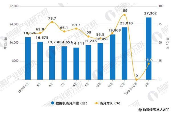 2007-20018年3月中国挖掘机产量及增长情况