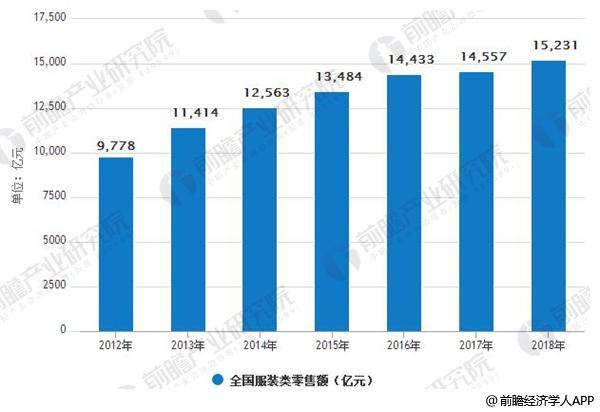 2012-2018年全国服装类零售额统计情况