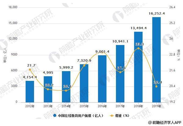 2012-2019年中国在线教育用户规模及增长情况