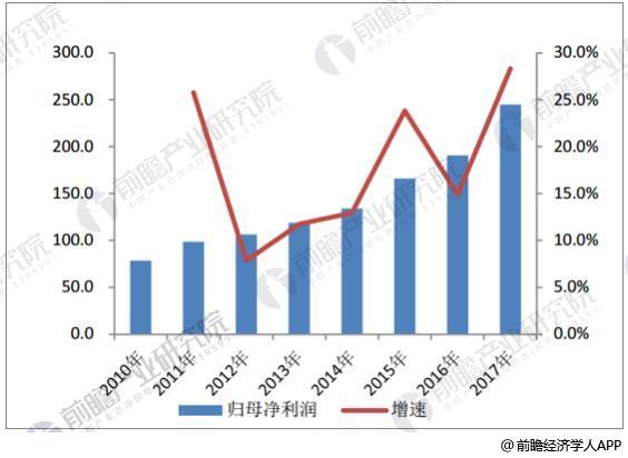 国海证券环保行业股票池归母净利润情况(亿元)