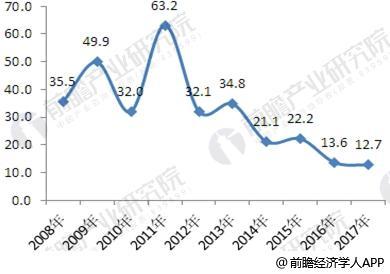 2008-2017年中国精品酒店客房增长率