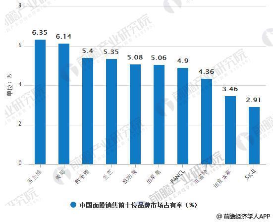中国面膜销售前十位品牌市场占有率统计