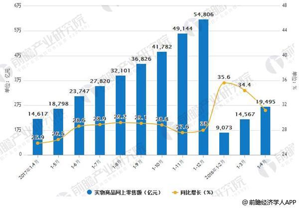2017-2018年4月中国网络零售额及增长情况