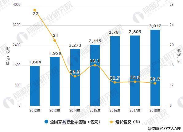 2012-2018年全国家具行业零售额及增长情况