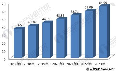 2017-2023年中国社会消费品零售总额发展规模预测
