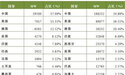 2017年全球风电市场现状分析 中国19.5GW稳居第一【组图】