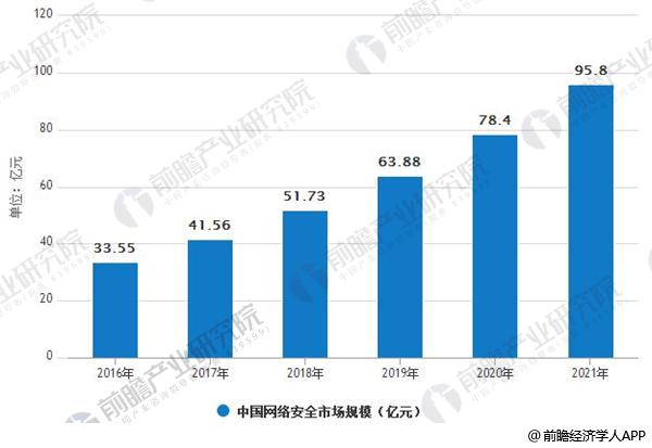 2016-2021年中国网络安全市场规模情况