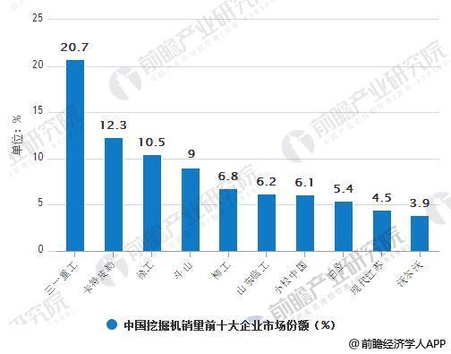 2018年Q1中国挖掘机销量前十大企业市场份额情况
