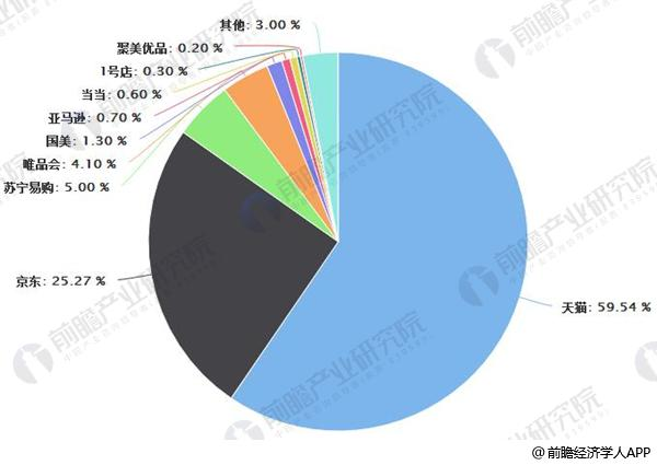 2018年Q1中国网络零售B2C市场交易市场份额情况