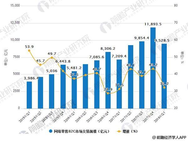 2015Q1-2018年Q1中国网络零售B2C市场交易规模及增长情况