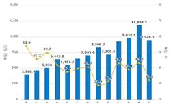 2018年Q1网络<em>零售</em>额25792亿元 同比增长32.4%