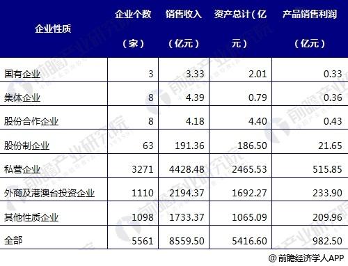 2016年中国家具制造行业的总体概况
