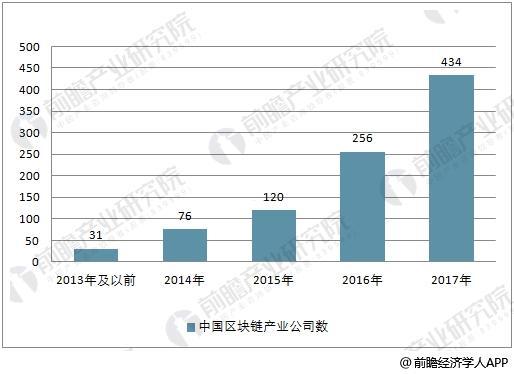 2013-2017年中国区块链产业公司数