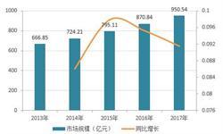 2018年中国医用床行业现状与前景分析 人口结构老龄化将带动行业发展【组图】