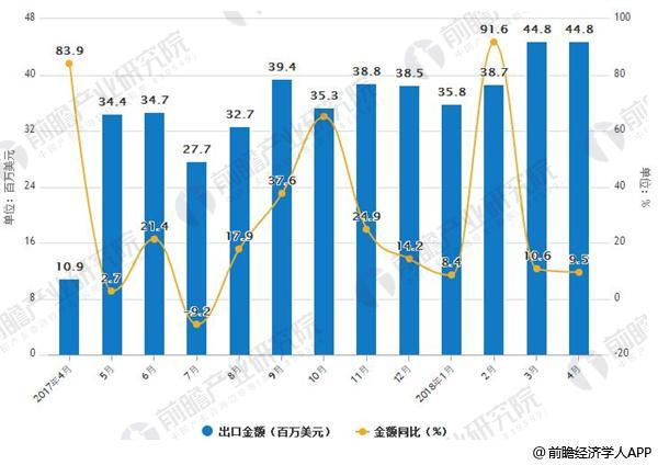 2017-2018年4月中国稀土出口及增长情况