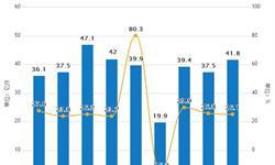 5月<em>快递</em>业务量累计完成178.5亿件 同比增长28.3%