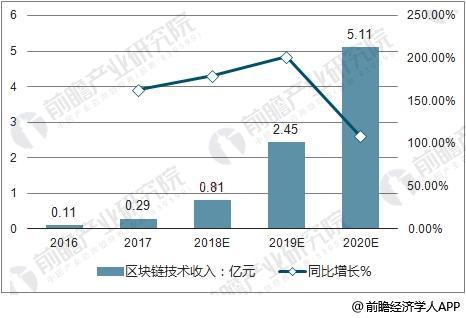 2016-2020年中国区块链技术收入及增长率走势