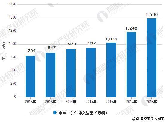 2012-2018年中国二手车场交易量情况
