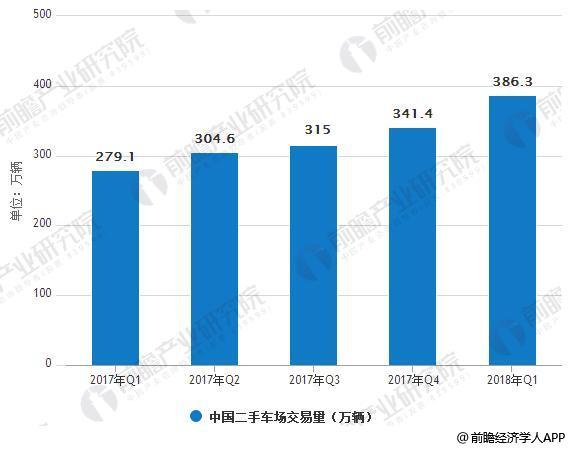 2017Q1-2018Q1年中国二手车场交易量情况