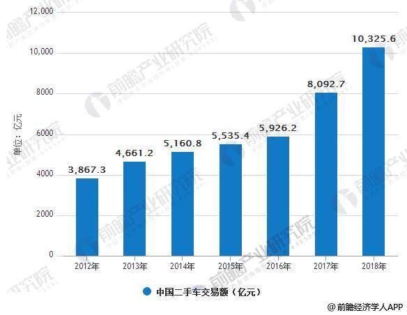 2012-2018年中国二手车交易额情况