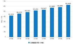 3月份<em>铝</em><em>材</em>累计产量为1337.7万吨 同比增长15.1%