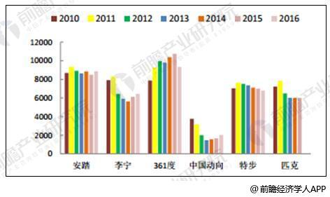 2010-2016年体育用品龙头公司门店情况