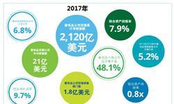 十张图带你解读2018年全球奢侈品力量排行榜 中国共9家企业上榜