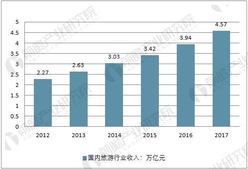 2012-2017年国内旅游行业收入走势