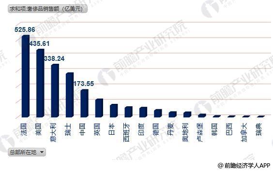 全球奢侈品力量排行榜7