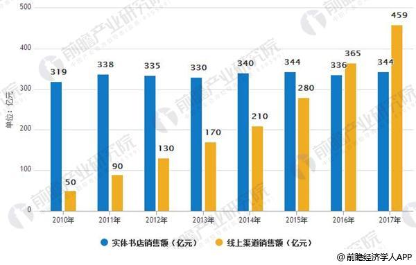 2010-2017年实体书及线上渠道销售额情况
