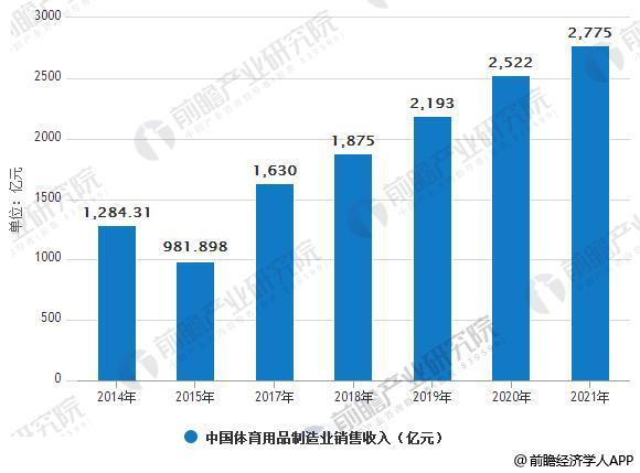 2014-2021年中国体育用品制造业销售收入预测情况