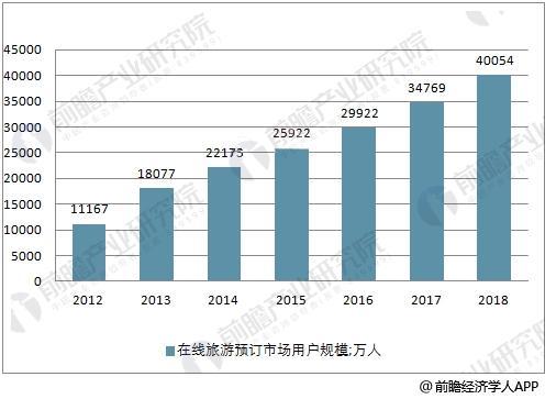中国在线旅游预订市场用户规模情况