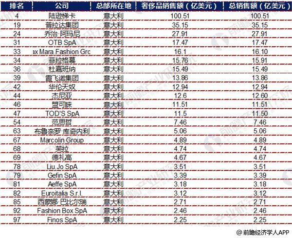 全球奢侈品力量排行榜9
