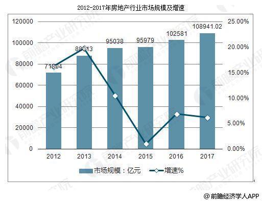 中国房地产行业发展趋势 多家房企探索新增长点